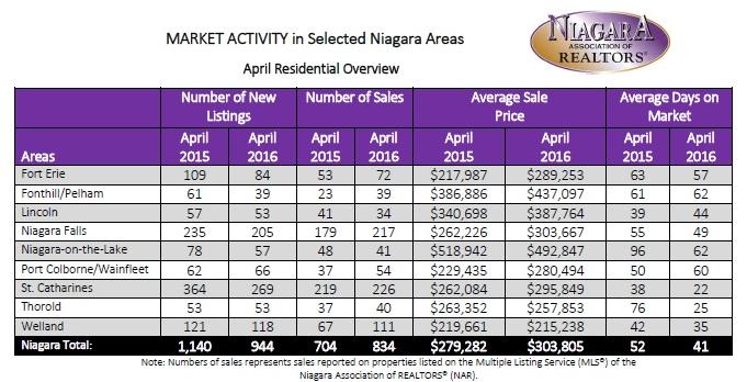 Niagara Real Estate